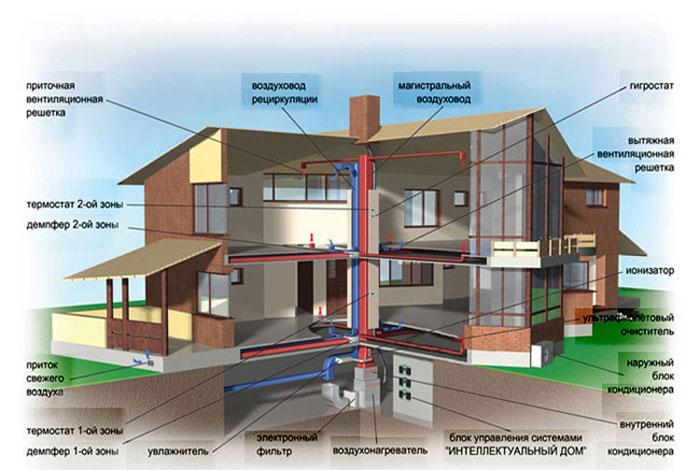 вентиляции частных домов и