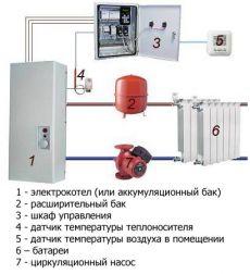 Электрическое отопление загородного дома.